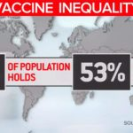 Vaccine doses unevenly distributed among rich and poor nations